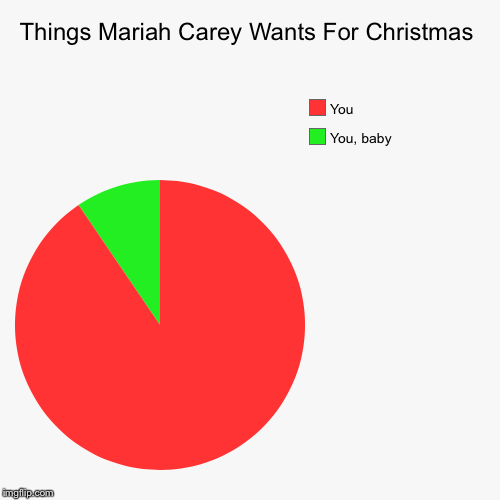 Things Mariah Carey Wants For Christmas | You, baby, You | image tagged in funny,pie charts | made w/ Imgflip chart maker