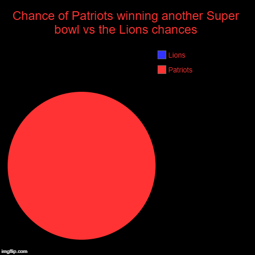 Chance of Patriots winning another Super bowl vs the Lions chances | Patriots, Lions | image tagged in funny,pie charts | made w/ Imgflip chart maker
