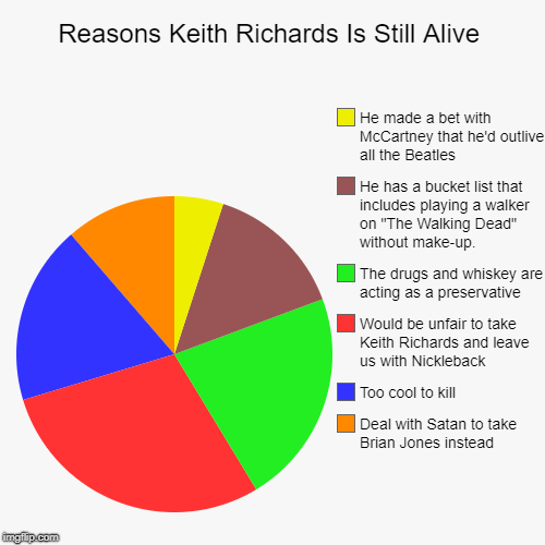 Reasons Why Keith Richards Is still Alive | Reasons Keith Richards Is Still Alive | Deal with Satan to take Brian Jones instead, Too cool to kill, Would be unfair to take Keith Richard | image tagged in funny,pie charts,keith richards,the rolling stones | made w/ Imgflip chart maker