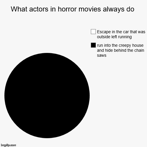 What actors in horror movies always do | run into the creepy house and hide behind the chain saws, Escape in the car that was outside left r | image tagged in funny,pie charts,horror movie,actors,cars,geico | made w/ Imgflip chart maker