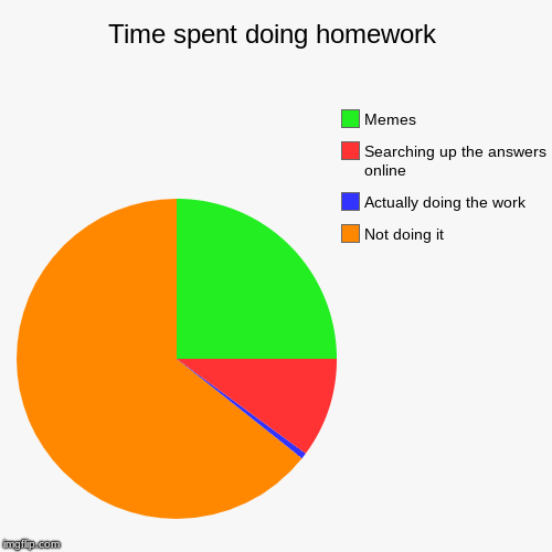 Time spent doing homework | Not doing it, Actually doing the work, Searching up the answers online, Memes | image tagged in funny,pie charts | made w/ Imgflip chart maker