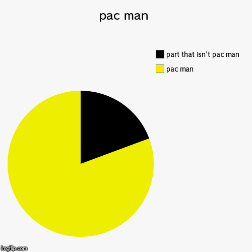 pac man | pac man | pac man, part that isn't pac man | image tagged in funny,pac man,pie charts,video games | made w/ Imgflip chart maker