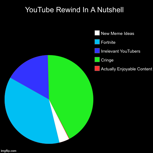 YouTube Rewind In A Nutshell  | Actually Enjoyable Content, Cringe , Irrelevant YouTubers, Fortnite, New Meme Ideas | image tagged in funny,pie charts | made w/ Imgflip chart maker