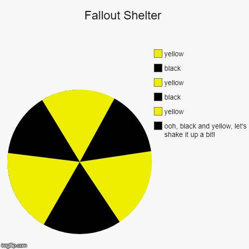 ok i was bored and made this at midnight | Fallout Shelter | ooh, black and yellow, let's shake it up a bit!, yellow, black, yellow, black, yellow | image tagged in funny,pie charts,art,much wow | made w/ Imgflip chart maker