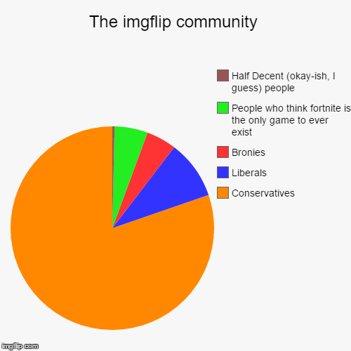 The imgflip community | Conservatives, Liberals, Bronies, People who think fortnite is the only game to ever exist, Half Decent (okay-ish, I | image tagged in funny,pie charts | made w/ Imgflip chart maker