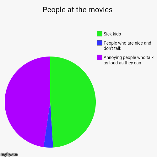 People at the movies | Annoying people who talk as loud as they can, People who are nice and don't talk, Sick kids | image tagged in funny,pie charts | made w/ Imgflip chart maker