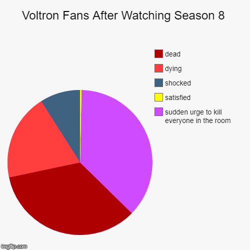 if one of these options does not apply to you, you are not a qualified voltron fan | Voltron Fans After Watching Season 8 | sudden urge to kill everyone in the room, satisfied , shocked, dying, dead | image tagged in funny,pie charts,voltron,vld,season 8,s8 | made w/ Imgflip chart maker