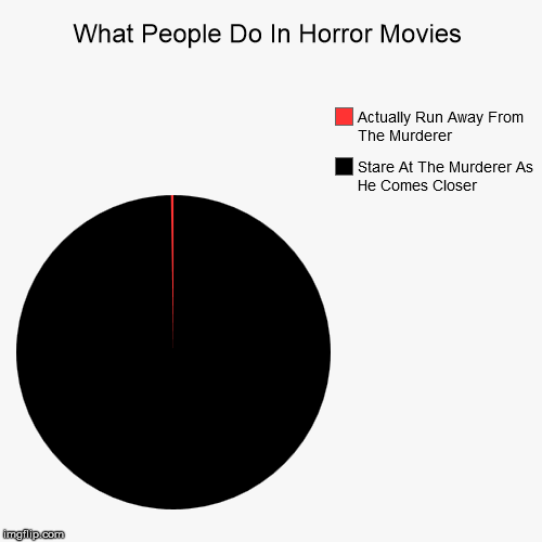 Horror Movies | What People Do In Horror Movies | Stare At The Murderer As He Comes Closer, Actually Run Away From The Murderer | image tagged in funny,pie charts,horror | made w/ Imgflip pie chart maker