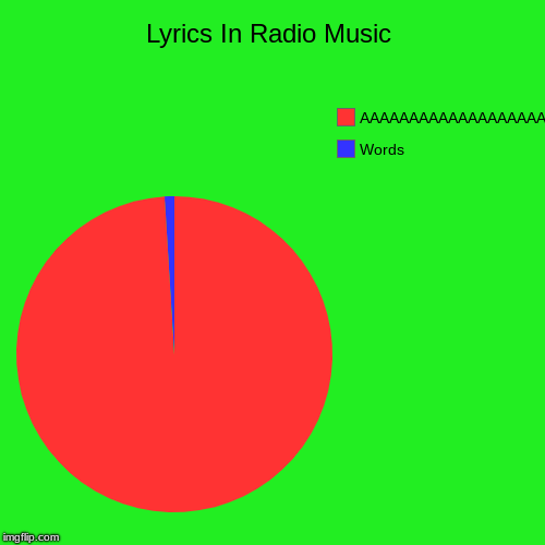 Lyrics In Radio Music | Lyrics In Radio Music | Words, AAAAAAAAAAAAAAAAAAA | image tagged in funny,pie charts | made w/ Imgflip pie chart maker