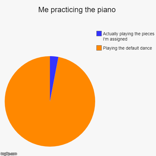 Me practicing the piano | Playing the default dance, Actually playing the pieces I'm assigned | image tagged in funny,pie charts | made w/ Imgflip chart maker