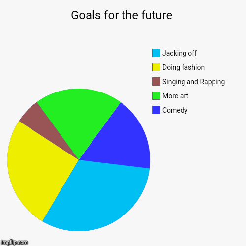 My goals for the future: Comedy, More art, Singing and Rapping, Doing Fashion, Jacking off! | Goals for the future | Comedy, More art, Singing and Rapping, Doing fashion, Jacking off | image tagged in funny,pie charts,goals,goal,pie chart,chart | made w/ Imgflip chart maker