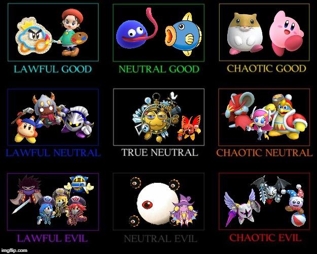 Kirby Character Alignment Chart - Imgflip