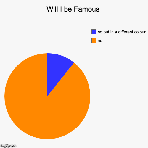 Will I be Famous | no, no but in a different colour | image tagged in funny,pie charts | made w/ Imgflip chart maker