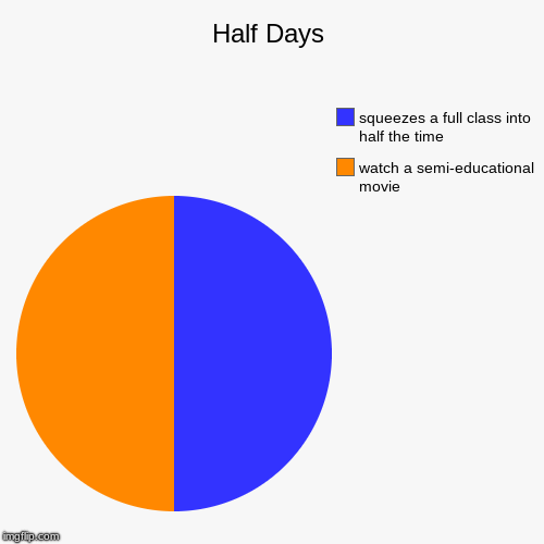 Half Days | watch a semi-educational movie, squeezes a full class into half the time | image tagged in funny,pie charts | made w/ Imgflip pie chart maker