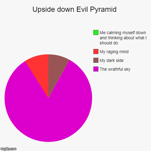 When I'm mad | Upside down Evil Pyramid | The wrathful sky, My dark side , My raging mind, Me calming myself down and thinking about what I should do | image tagged in funny,pie charts | made w/ Imgflip chart maker
