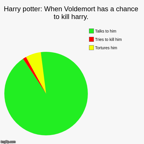 Harry potter: When Voldemort has a chance to kill harry. | Tortures him, Tries to kill him, Talks to him | image tagged in funny,pie charts | made w/ Imgflip chart maker