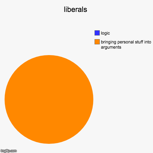 liberals | bringing personal stuff into arguments, logic | image tagged in funny,pie charts | made w/ Imgflip chart maker