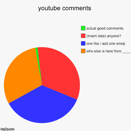 youtube comments | youtube comments | who else is here from ____, one like i add one emoji, (insert date) anyone?, actual good comments | image tagged in funny,pie charts,youtube,youtube comments,emoji,comments | made w/ Imgflip chart maker
