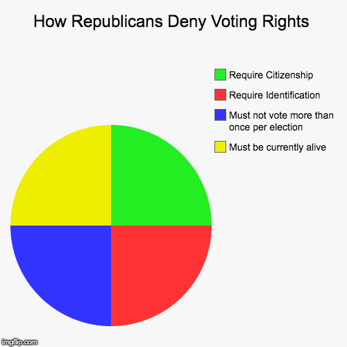 How Republicans Deny Voting Rights | Must be currently alive, Must not vote more than once per election, Require Identification, Require Cit | image tagged in funny,pie charts | made w/ Imgflip chart maker