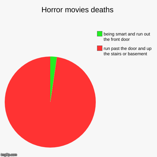 Idiots | Horror movies deaths | run past the door and up the stairs or basement , being smart and run out the front door | image tagged in funny,pie charts,horror movie | made w/ Imgflip chart maker