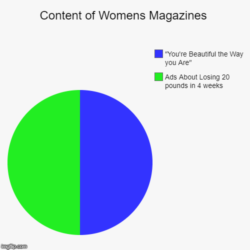 "Whats up with Women? | Content of Womens Magazines | Ads About Losing 20 pounds in 4 weeks, ""You're Beautiful the Way you Are"" 