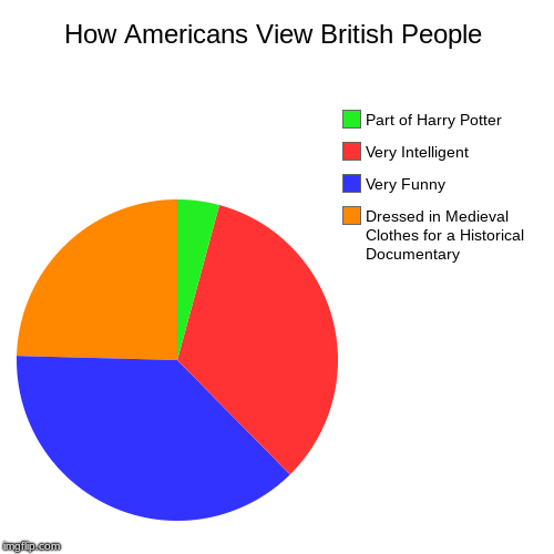 Watching A Documentary When This Crossed My Mind | How Americans View British People | Dressed in Medieval Clothes for a Historical Documentary, Very Funny, Very Intelligent, Part of Harry Po | image tagged in funny,pie charts,british,harry potter,bbc,pop culture | made w/ Imgflip chart maker
