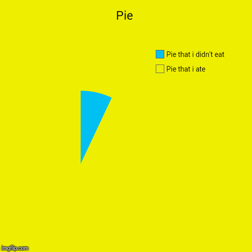 Pie | Pie that i ate, Pie that i didn't eat | image tagged in funny,pie charts | made w/ Imgflip chart maker