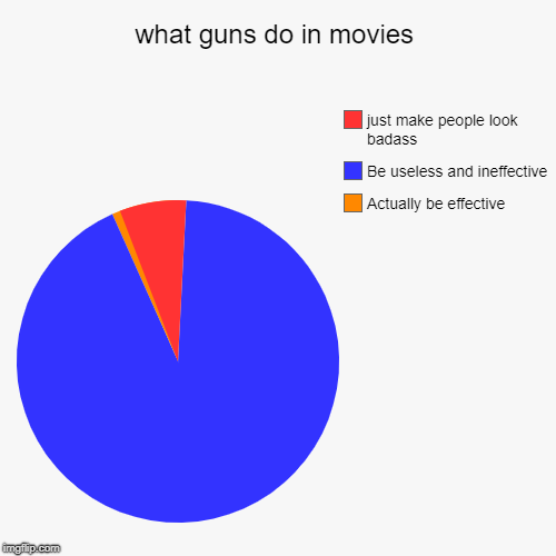 what guns do in movies | what guns do in movies | Actually be effective, Be useless and ineffective, just make people look badass | image tagged in funny,pie charts,movies | made w/ Imgflip chart maker