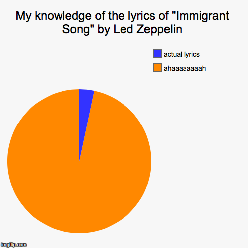 "My knowledge of the lyrics of ""Immigrant Song"" by Led Zeppelin 