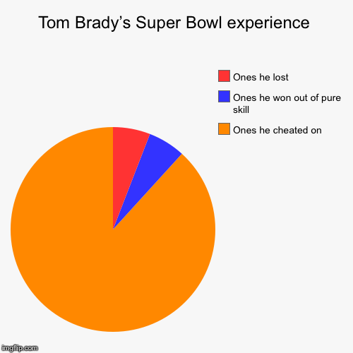 Tom Brady's Super Bowl experience | Ones he cheated on, Ones he won out of pure skill, Ones he lost | image tagged in funny,pie charts | made w/ Imgflip chart maker