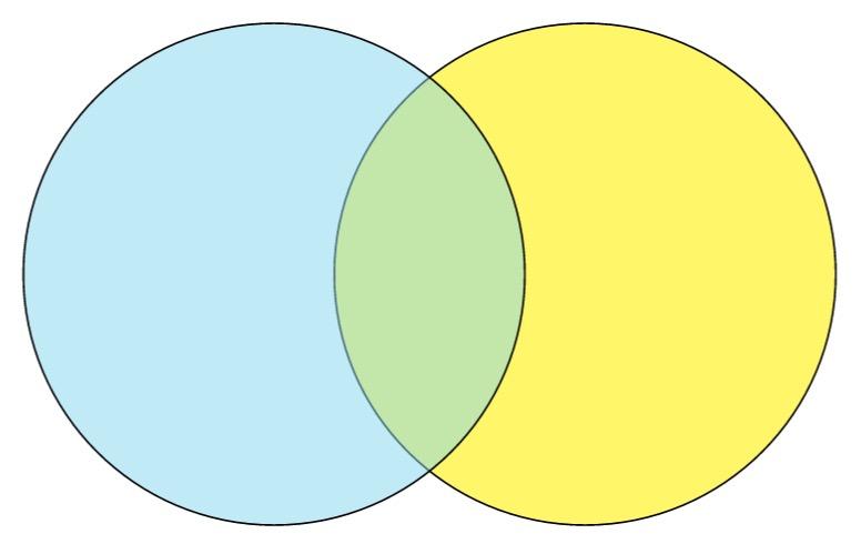 Blue Green Venn Diagram Blank Template Imgflip