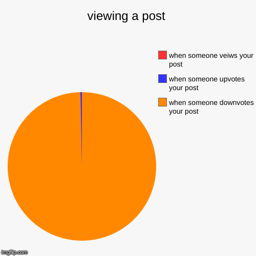 viewing a post | when someone downvotes your post, when someone upvotes your post, when someone veiws your post | image tagged in funny,pie charts | made w/ Imgflip chart maker