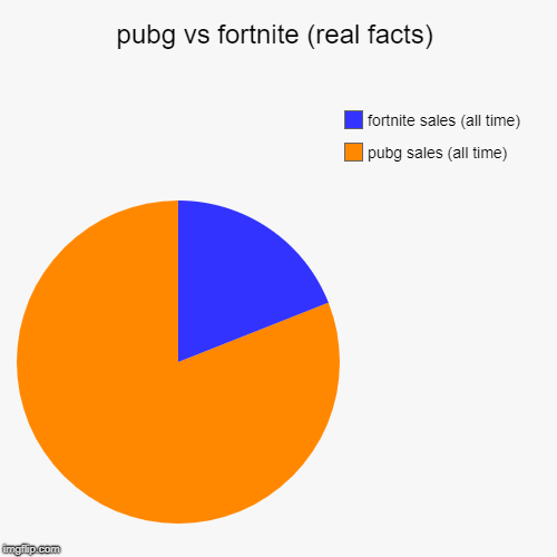pubg and fortnite sales