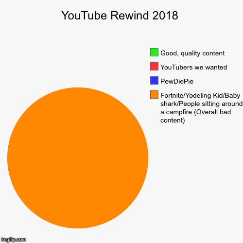 YouTube Rewind 2018 | YouTube Rewind 2018 | Fortnite/Yodeling Kid/Baby shark/People sitting around a campfire (Overall bad content), PewDiePie, YouTubers we wante | image tagged in pie charts,youtube rewind 2018 | made w/ Imgflip chart maker
