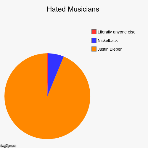Hated Musicians | Justin Bieber, Nickelback, Literally anyone else | image tagged in funny,pie charts | made w/ Imgflip chart maker