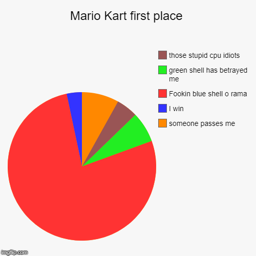 Mario Kart first place | someone passes me, I win, Fookin blue shell o rama, green shell has betrayed me, those stupid cpu idiots | image tagged in funny,pie charts | made w/ Imgflip chart maker