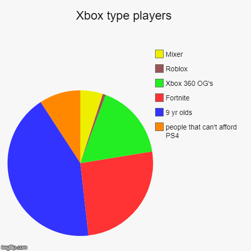 Xbox type players | people that can't afford PS4, 9 yr olds, Fortnite, Xbox 360 OG's, Roblox, Mixer | image tagged in funny,pie charts | made w/ Imgflip chart maker