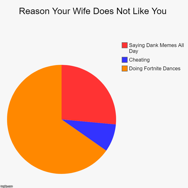 Reason Your Wife Does Not Like You | Doing Fortnite Dances, Cheating, Saying Dank Memes All Day | image tagged in charts,pie charts | made w/ Imgflip chart maker