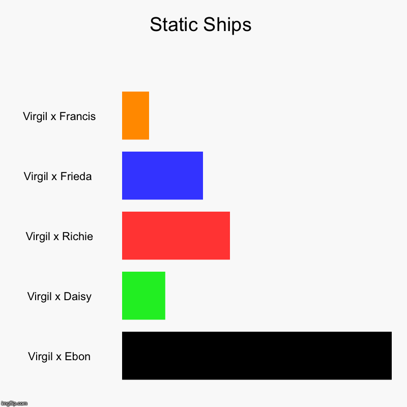 Here they are! | Static Ships | Virgil x Francis, Virgil x Frieda , Virgil x Richie, Virgil x Daisy, Virgil x Ebon | image tagged in charts,bar charts,static,ships | made w/ Imgflip chart maker