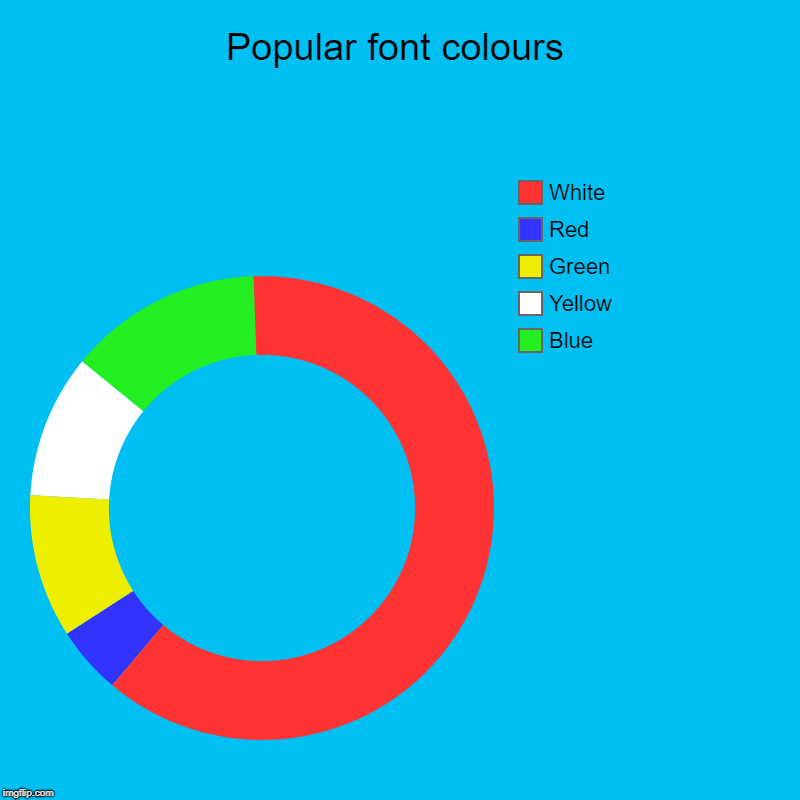 My non accurate donut chart... :) | Popular font colours | Blue, Yellow, Green, Red, White | image tagged in charts,donut charts,fonts,font colours | made w/ Imgflip chart maker