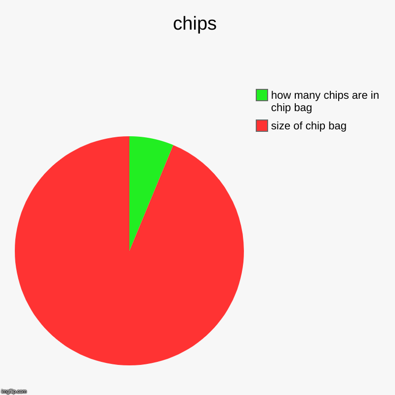 chips | size of chip bag, how many chips are in chip bag | image tagged in charts,pie charts | made w/ Imgflip chart maker