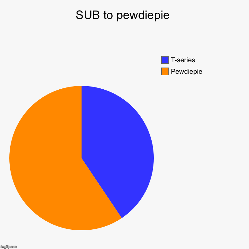 SUB to pewdiepie | Pewdiepie, T-series | image tagged in charts,pie charts | made w/ Imgflip chart maker