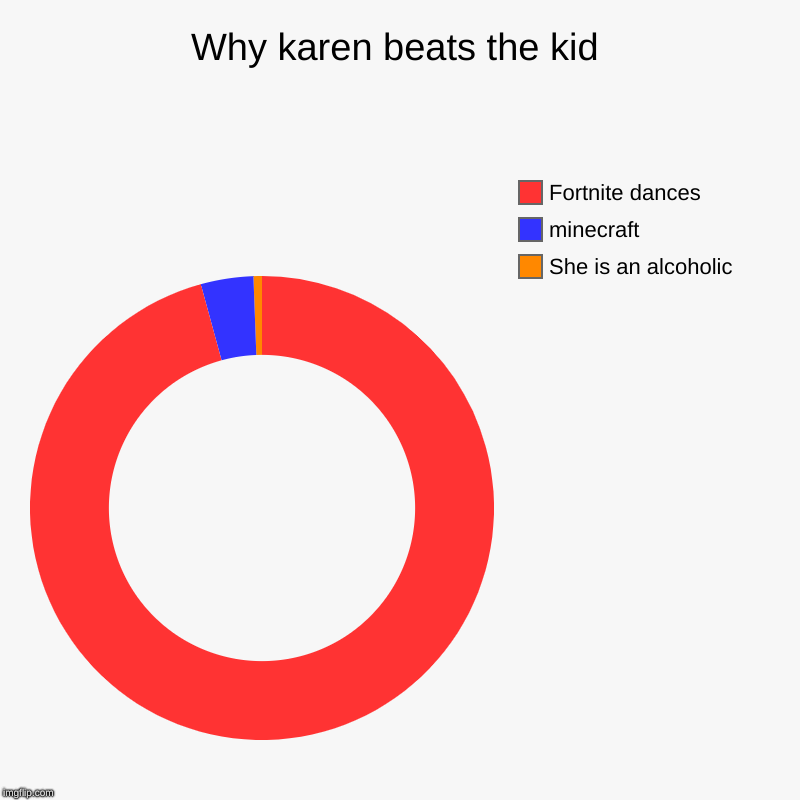 Why karen beats the kid | She is an alcoholic , minecraft, Fortnite dances | image tagged in charts,donut charts | made w/ Imgflip chart maker