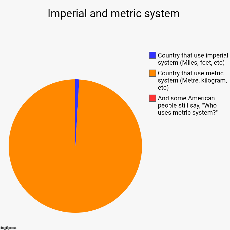 "Imperial and metric system | Imperial and metric system | And some American people still say, ""Who uses metric system?"", Country that use metric system (Metre, kilogram, 