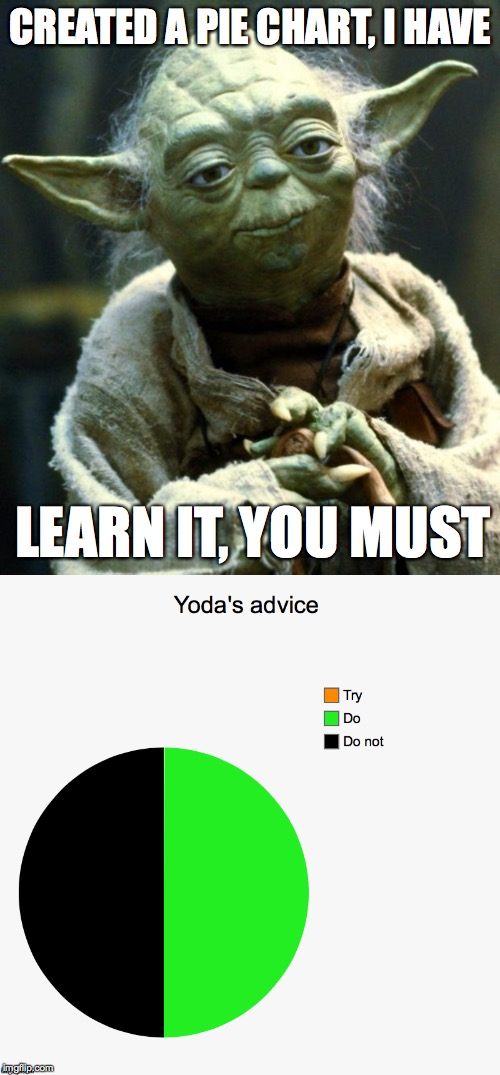 There is no try...only DO! | CREATED A PIE CHART, I HAVE LEARN IT, YOU MUST | image tagged in memes,star wars yoda,funny,pie charts,memelord344,advice yoda | made w/ Imgflip meme maker