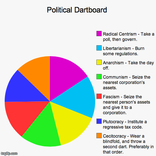 Image tagged in funnypie chartspolitical imgflip political dartboard image tagged in funnypie chartspolitical made w ccuart Image collections