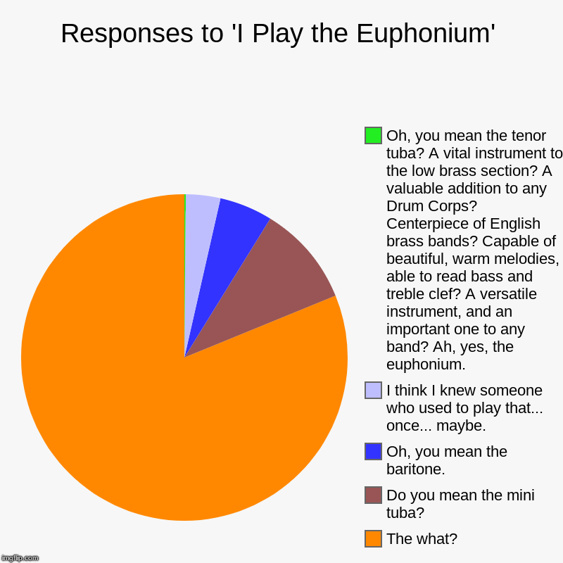 The Mini Tuba | Responses to 'I Play the Euphonium' | The what?, Do you mean the mini tuba?, Oh, you mean the baritone., I think I knew someone who used to  | image tagged in charts,pie charts,euphonium,mini tuba | made w/ Imgflip chart maker
