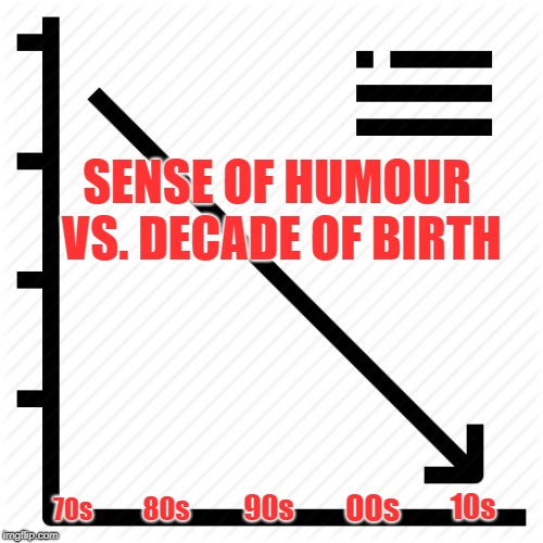 It is what it is. :))  |  SENSE OF HUMOUR VS. DECADE OF BIRTH; 00s; 10s; 90s; 80s; 70s | image tagged in sense of humor,graphs | made w/ Imgflip meme maker