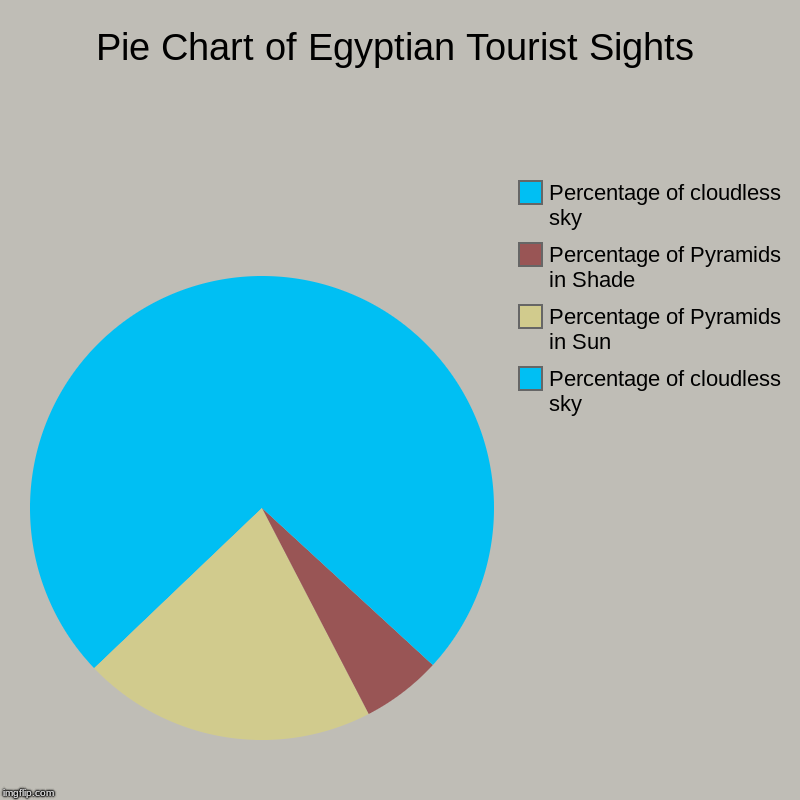 Pie Chart of Egyptian Tourist Sights | Percentage of cloudless sky, Percentage of Pyramids in Sun, Percentage of Pyramids in Shade, Percenta | image tagged in charts,pie charts,charts | made w/ Imgflip chart maker