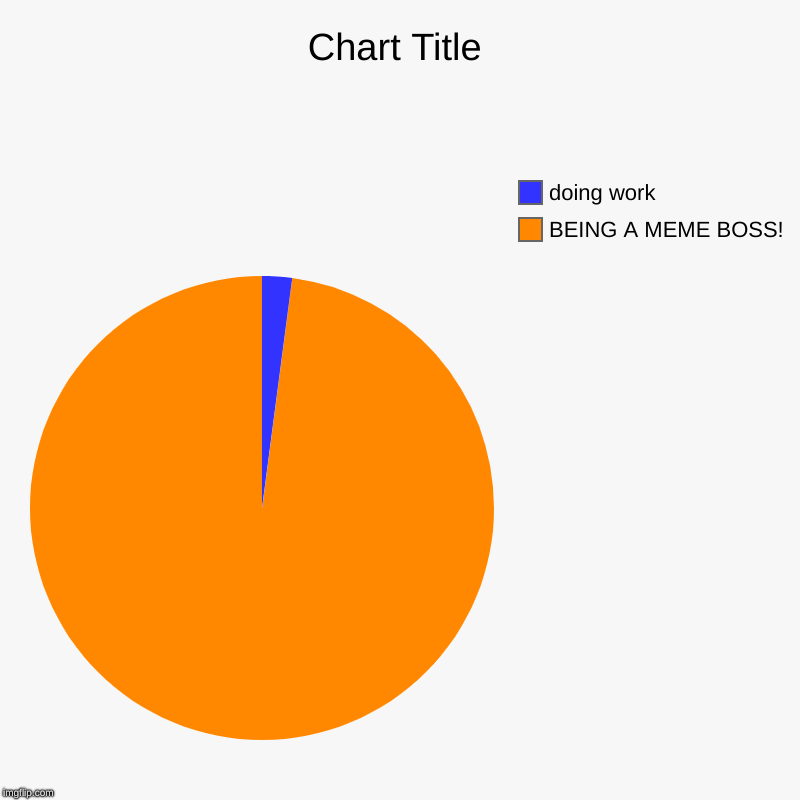 BEING A MEME BOSS!, doing work | image tagged in charts,pie charts | made w/ Imgflip chart maker